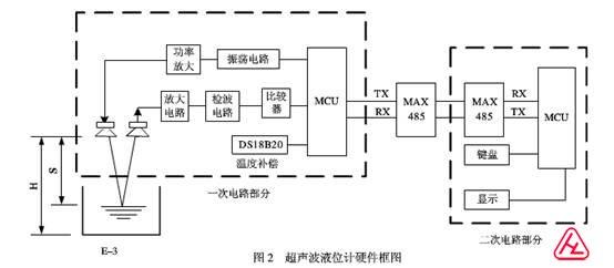 本超声波液位计的硬件框图如图 2 所示。整个电路分为一次电路部分和二次电路部分,一次部分包括超声波传感器、收发电路、测温电路及回波处理电路;二次部分为键盘和显示部分。AT89C2051 控制 NE555时基电路产生 40 kHz 方波,经 MOSFET 功率放大,驱动超声传感器发射超声波,超声波传感器型号为 T/R40-16;经液面反射回来的微弱信号由 CA3140 组成的二级交流运放放大后,通过检波电路和比较器产生一个下降沿,接入外部中断 INT0, 产生中断后,计数器停止计数,得到时间差;同时读取 D