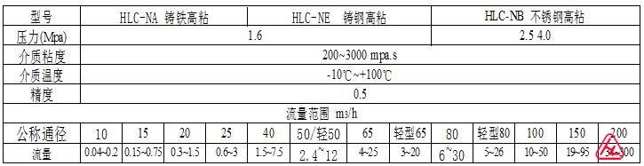 (三)高粘度铸铁型(NA)、铸钢型(NE)椭圆齿轮流量计