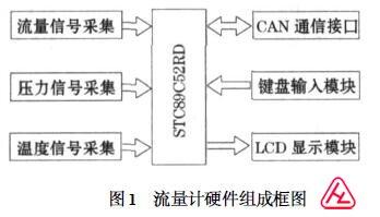 智能涡轮流量计硬件设计电路图