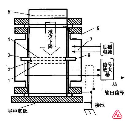 电磁流量计空管实验装置